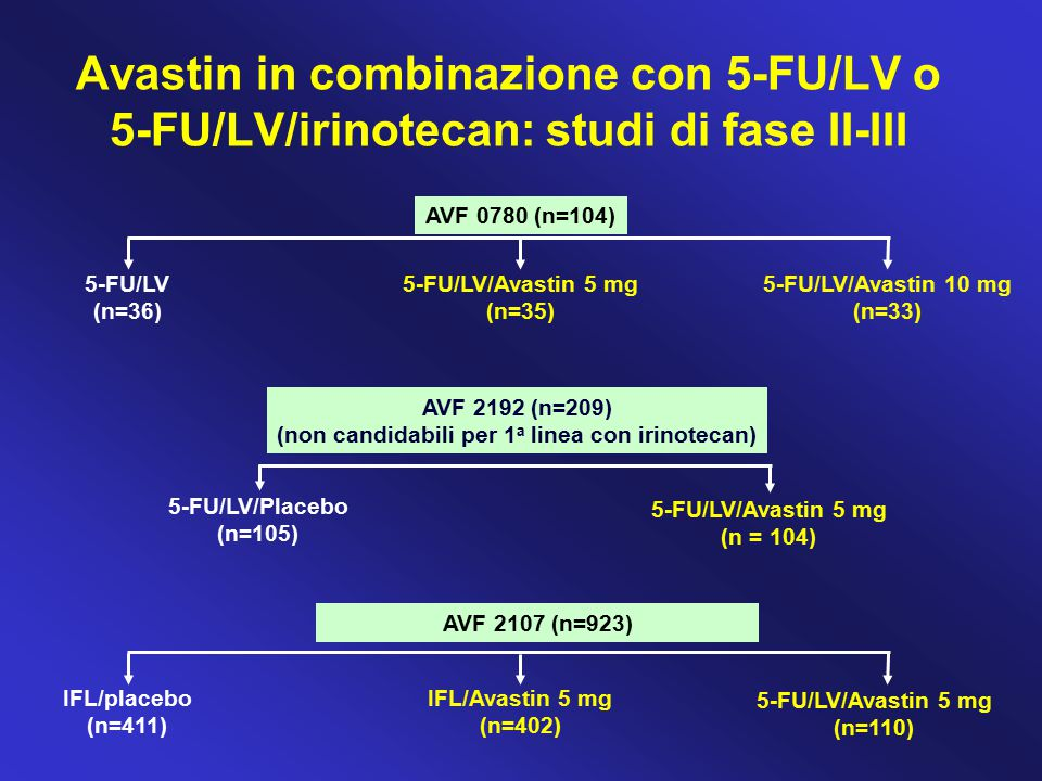 AVF 2107 (n=923) IFL/placebo (n=411) IFL/Avastin 5 mg (n=402) 5-FU/LV/Avastin 5 mg (n=110) AVF 2192 (n=209) (non candidabili per 1 a linea con irinote