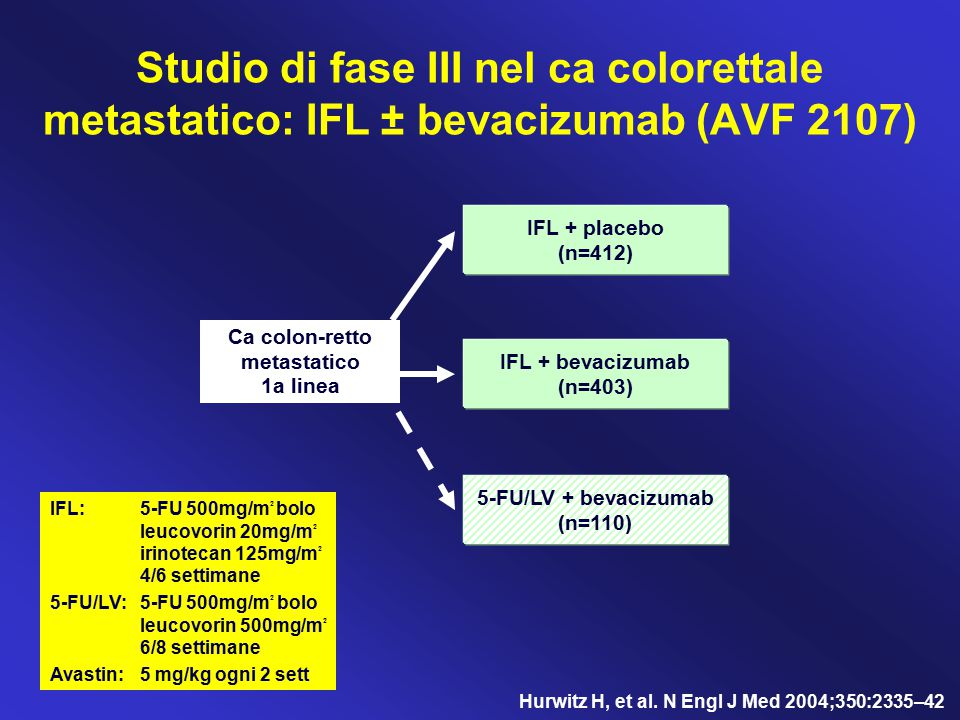 Studio di fase III nel ca colorettale metastatico: IFL ± bevacizumab (AVF 2107) IFL:5-FU 500mg/m 2 bolo leucovorin 20mg/m 2 irinotecan 125mg/m 2 4/6 s