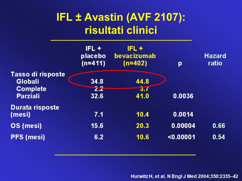 IFL ± Avastin (AVF 2107): risultati clinici Hurwitz H, et al. N Engl J Med 2004;350:2335–42