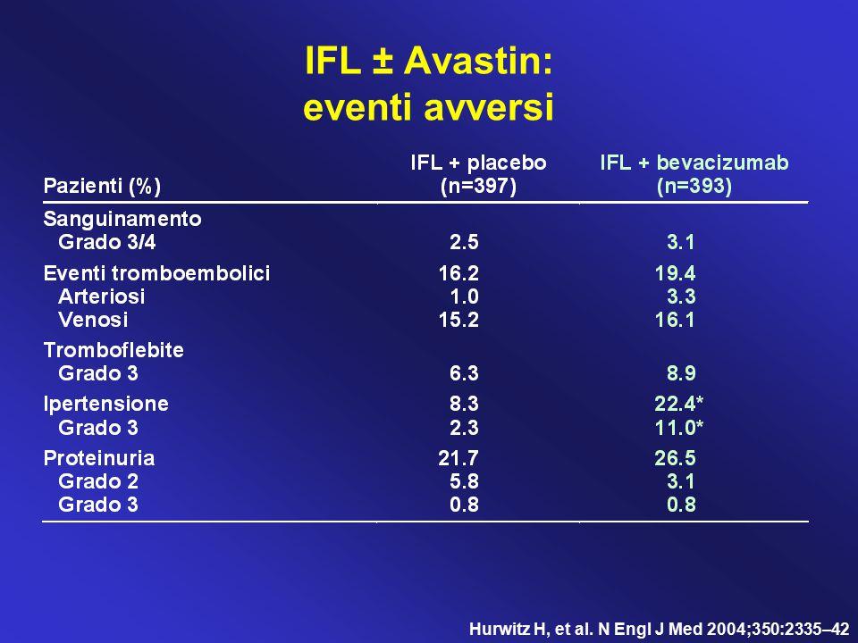 IFL ± Avastin: eventi avversi Hurwitz H, et al. N Engl J Med 2004;350:2335–42