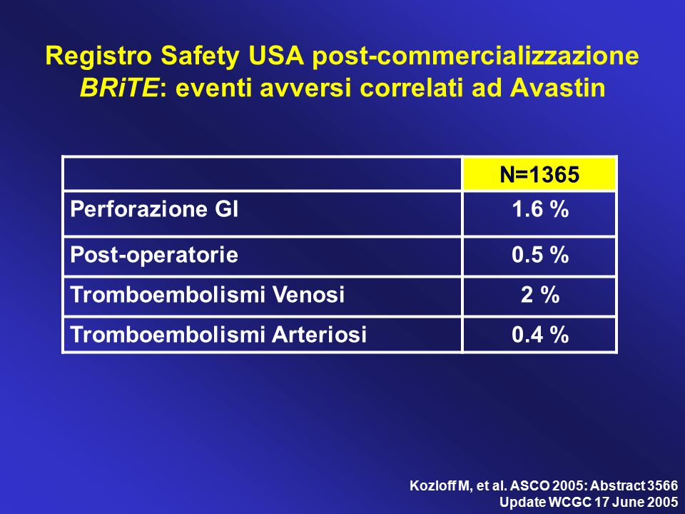 Registro Safety USA post-commercializzazione BRiTE: eventi avversi correlati ad Avastin N=1365 Perforazione GI1.6 % Post-operatorie0.5 % Tromboembolis