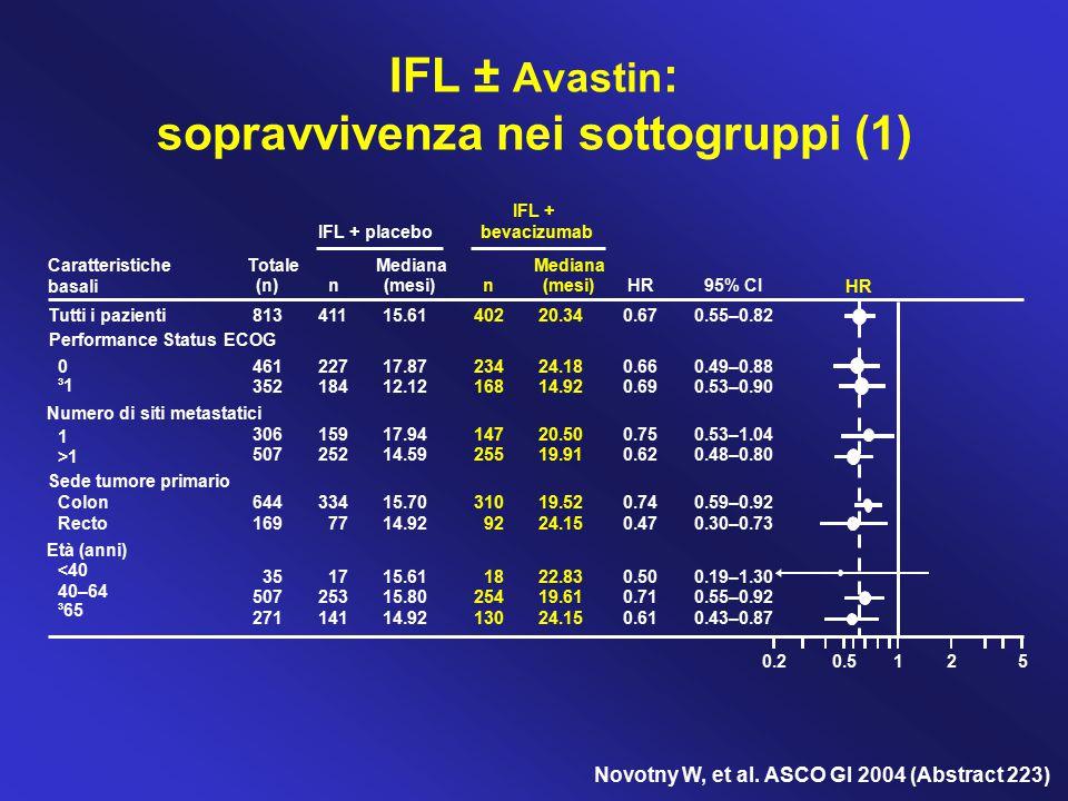 Novotny W, et al. ASCO GI 2004 (Abstract 223) 0.20.5125 IFL + placebo IFL + bevacizumab Caratteristiche basali Totale (n) n Mediana (mesi) n Mediana (