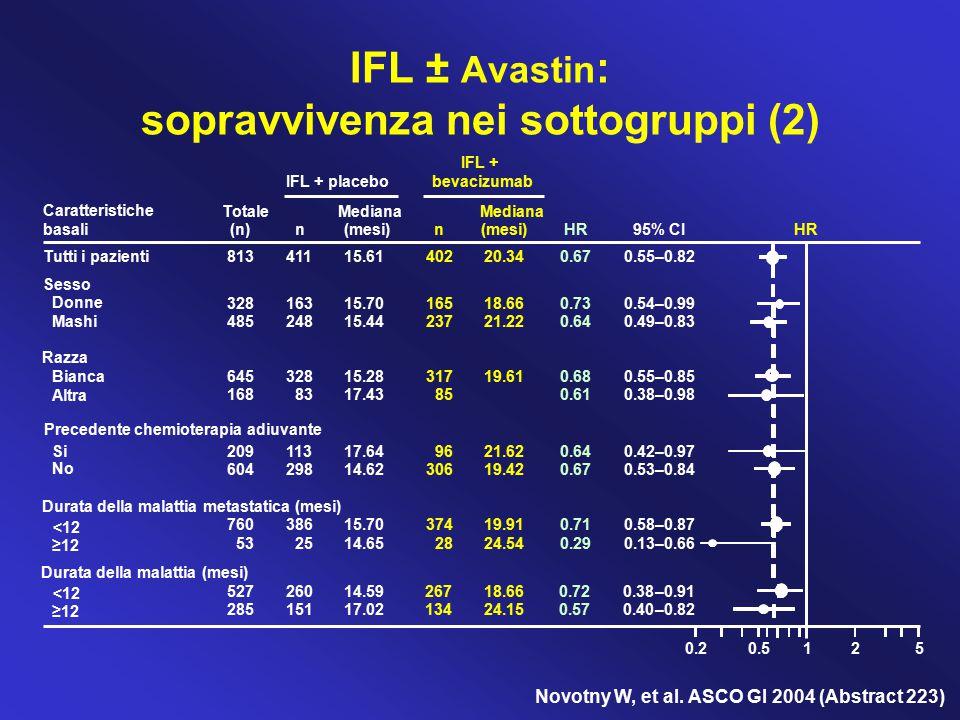0.20.5125 IFL + placebo IFL + bevacizumab Totale (n) n Mediana (mesi) n Mediana (mesi)HR 95% CI Tutti i pazienti81341115.6140220.340.670.55–0.82 Prece