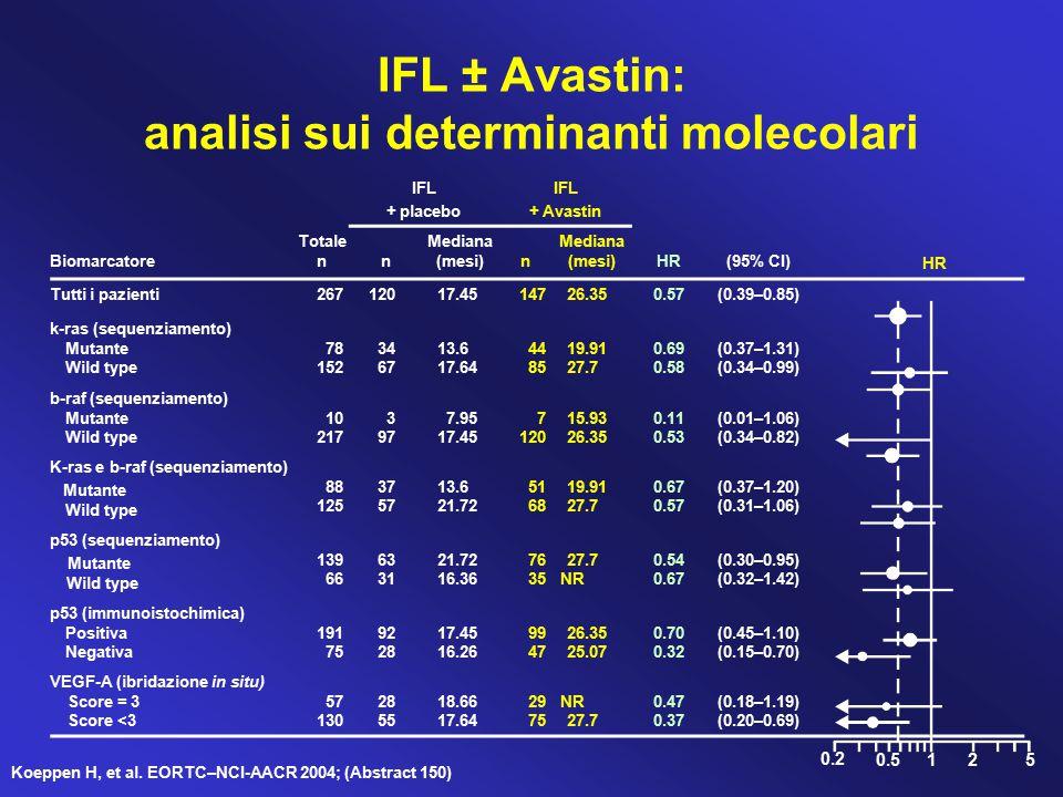 IFL + placebo IFL + Avastin Biomarcatore Totale nn Mediana (mesi)n HR(95% CI) Tutti i pazienti26712017.4514726.350.57(0.39–0.85) k-ras (sequenziamento