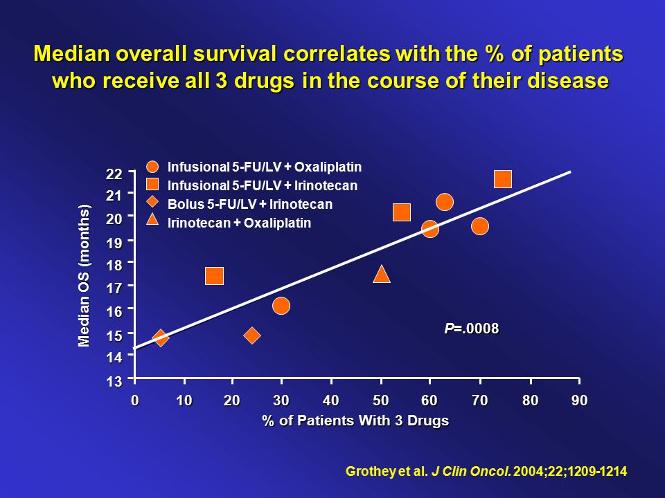 Grothey et al. J Clin Oncol. 2004;22;1209-1214 % of Patients With 3 Drugs Median OS (months) 22 21 20 19 17 16 18 15 14 13 0103020405070608090 P=.0008