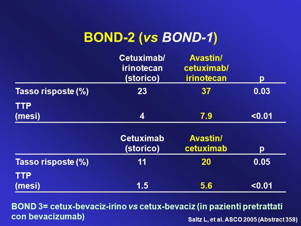 BOND-2 (vs BOND-1) Cetuximab/ irinotecan (storico) Avastin/ cetuximab/ irinotecanp Tasso risposte (%)23370.03 TTP (mesi)47.9<0.01 Cetuximab (storico)
