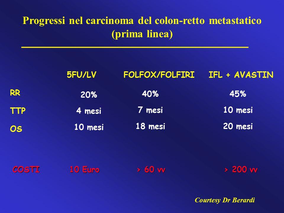 5FU/LVFOLFOX/FOLFIRIIFL + AVASTIN RR TTP OS Progressi nel carcinoma del colon-retto metastatico (prima linea) COSTI10 Euro > 60 vv > 200 vv 20% 4 mesi