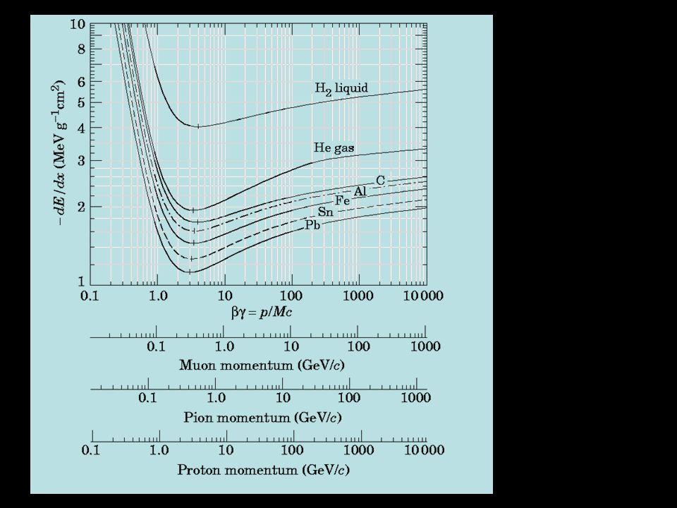 Perdita di energia per composti 1/ρ (dE/dx) = Σ i (n i A i / ρ i A) (dE/dx) i n i = numero di atomi della specie i nel composto Ai = peso atomico della specie i ρ i = densità della specie i (dE/dx) i = perdita di energia specifica nella specie i Esempio: CH 2 n1= 1 A1 = 12 n2=2 A2 = 1