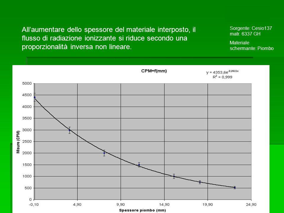 Sorgente: Cesio137 matr. 6337 GH Materiale schermante: Piombo All'aumentare dello spessore del materiale interposto, il flusso di radiazione ionizzant