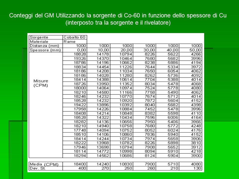 Conteggi del GM Utilizzando la sorgente di Co-60 in funzione dello spessore di Cu (interposto tra la sorgente e il rivelatore)