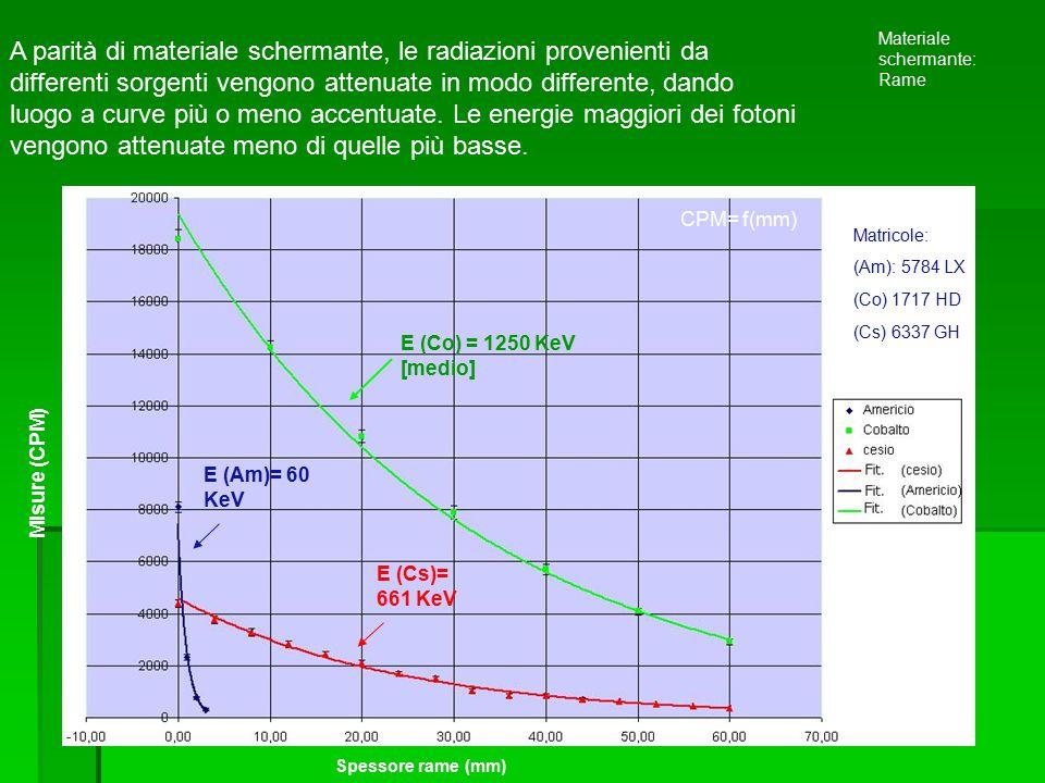 A parità di materiale schermante, le radiazioni provenienti da differenti sorgenti vengono attenuate in modo differente, dando luogo a curve più o men