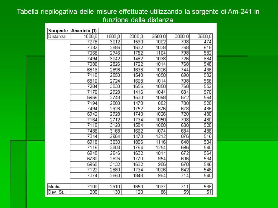 Tabella riepilogativa delle misure effettuate utilizzando la sorgente di Am-241 in funzione della distanza