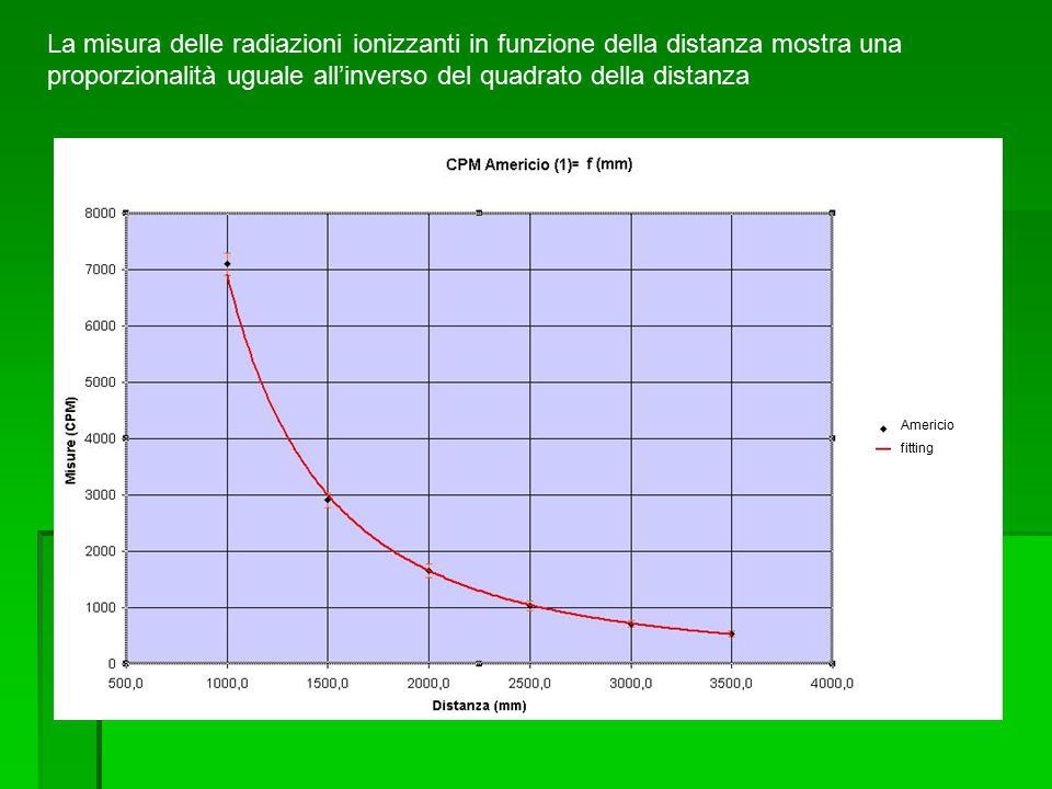 La misura delle radiazioni ionizzanti in funzione della distanza mostra una proporzionalità uguale all'inverso del quadrato della distanza Americio fitting