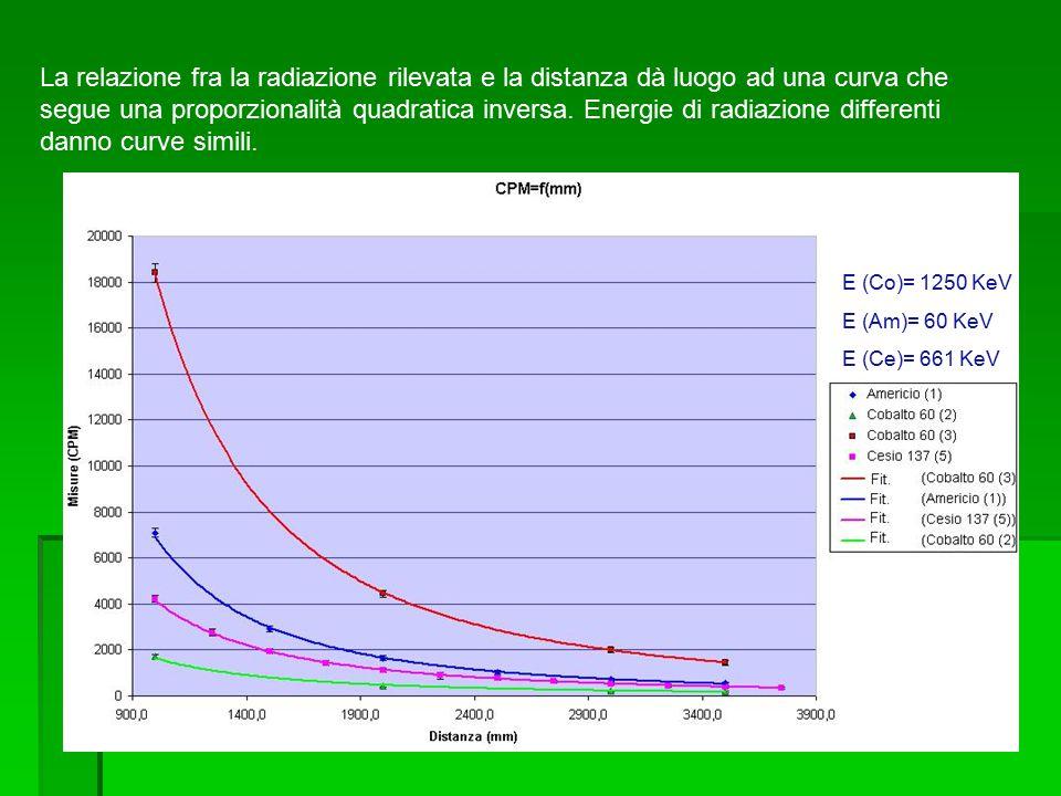La relazione fra la radiazione rilevata e la distanza dà luogo ad una curva che segue una proporzionalità quadratica inversa.