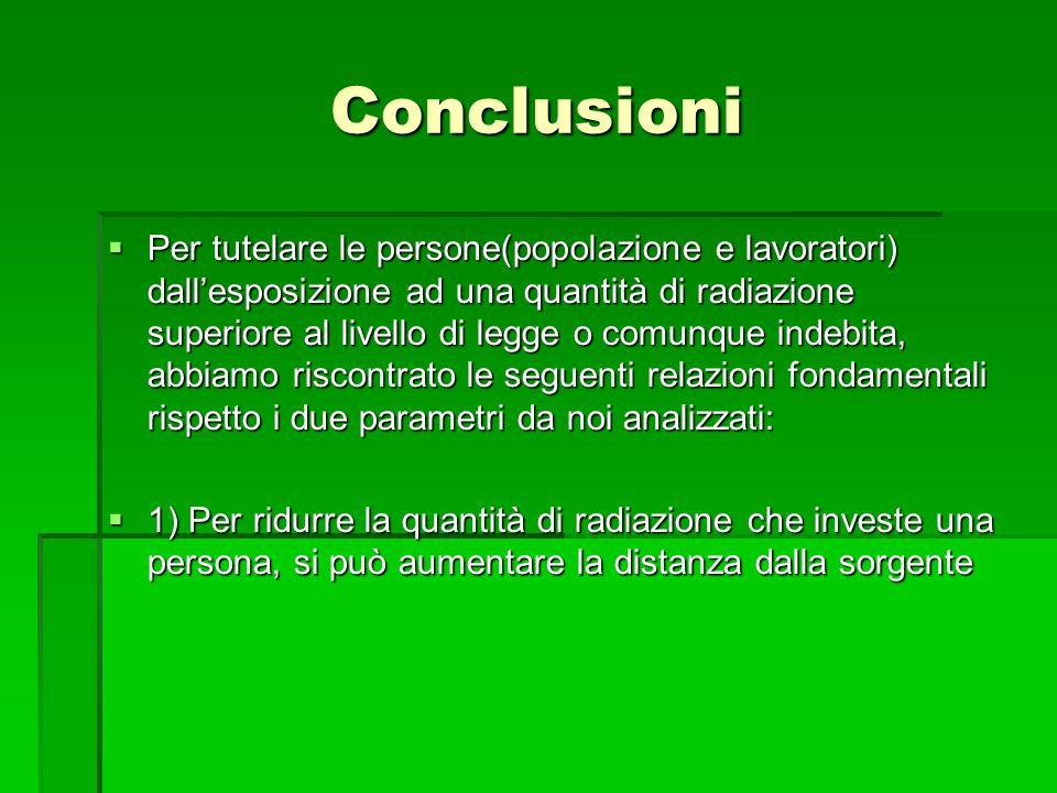 Conclusioni  Per tutelare le persone(popolazione e lavoratori) dall'esposizione ad una quantità di radiazione superiore al livello di legge o comunqu