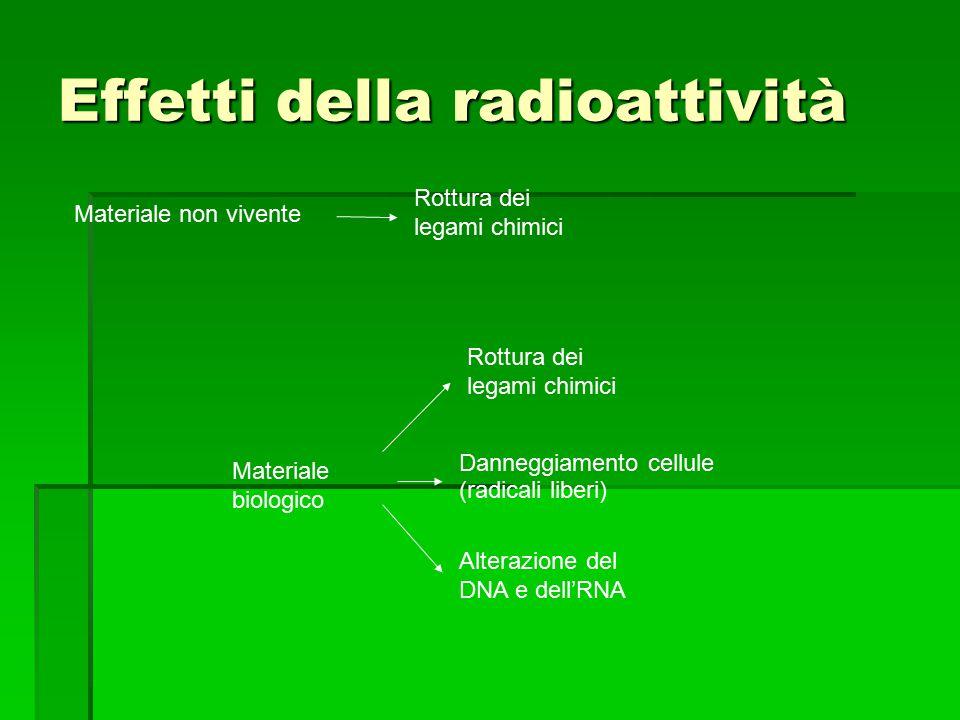 Effetti della radioattività Materiale non vivente Rottura dei legami chimici Materiale biologico Rottura dei legami chimici Danneggiamento cellule (radicali liberi) Alterazione del DNA e dell'RNA