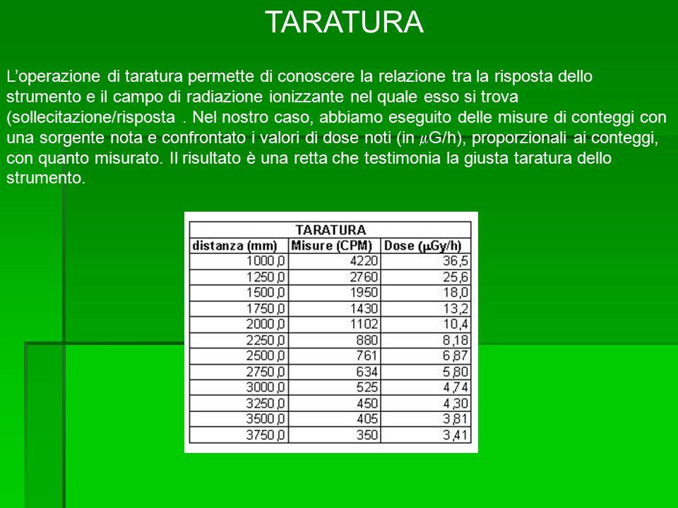 TARATURA L'operazione di taratura permette di conoscere la relazione tra la risposta dello strumento e il campo di radiazione ionizzante nel quale esso si trova (sollecitazione/risposta.