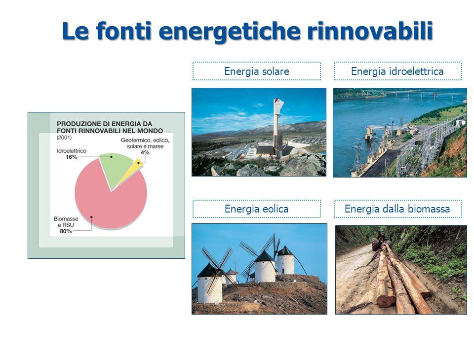 Le fonti energetiche rinnovabili Energia solareEnergia idroelettrica Energia eolicaEnergia dalla biomassa