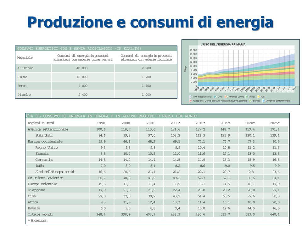 Produzione e consumi di energia