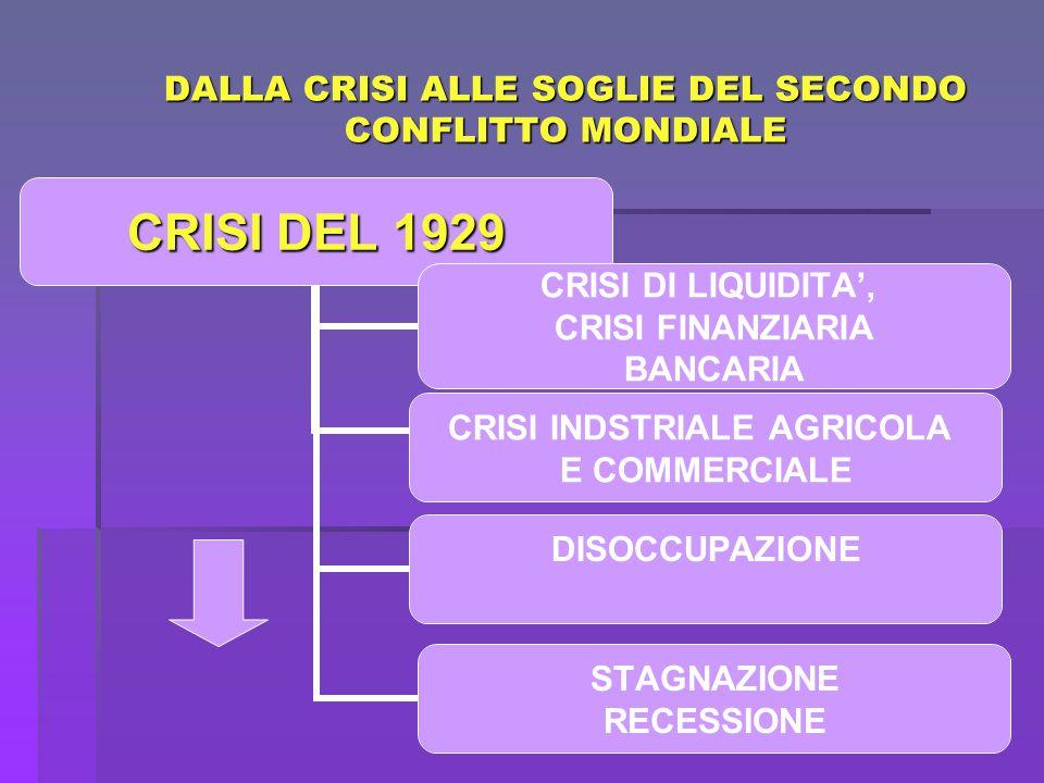 DALLA CRISI ALLE SOGLIE DEL SECONDO CONFLITTO MONDIALE CRISI DEL 1929 CRISI INDSTRIALE AGRICOLA E COMMERCIALE DISOCCUPAZIONE STAGNAZIONE RECESSIONE CRISI DI LIQUIDITA', CRISI FINANZIARIA BANCARIA