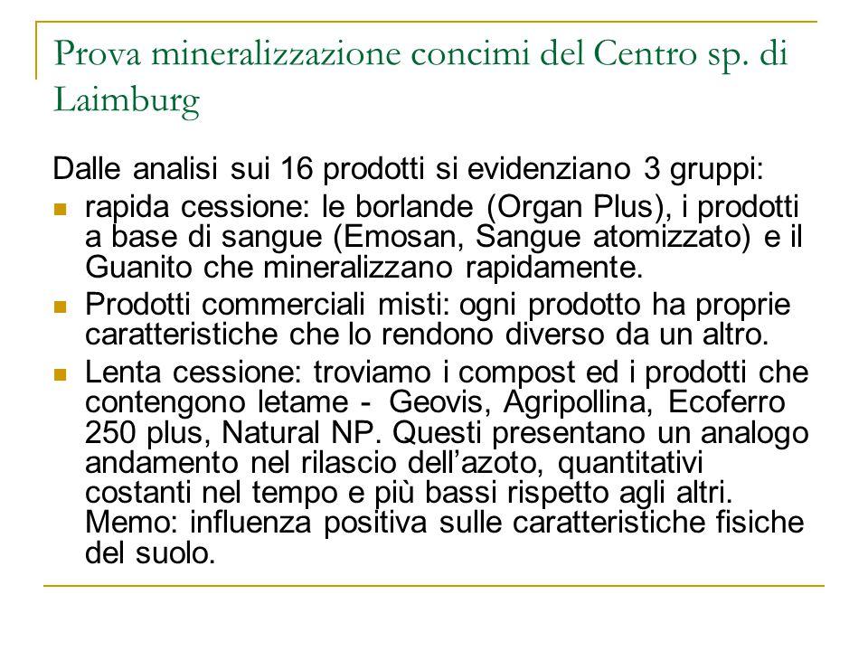 Prova mineralizzazione concimi del Centro sp. di Laimburg Dalle analisi sui 16 prodotti si evidenziano 3 gruppi: rapida cessione: le borlande (Organ P