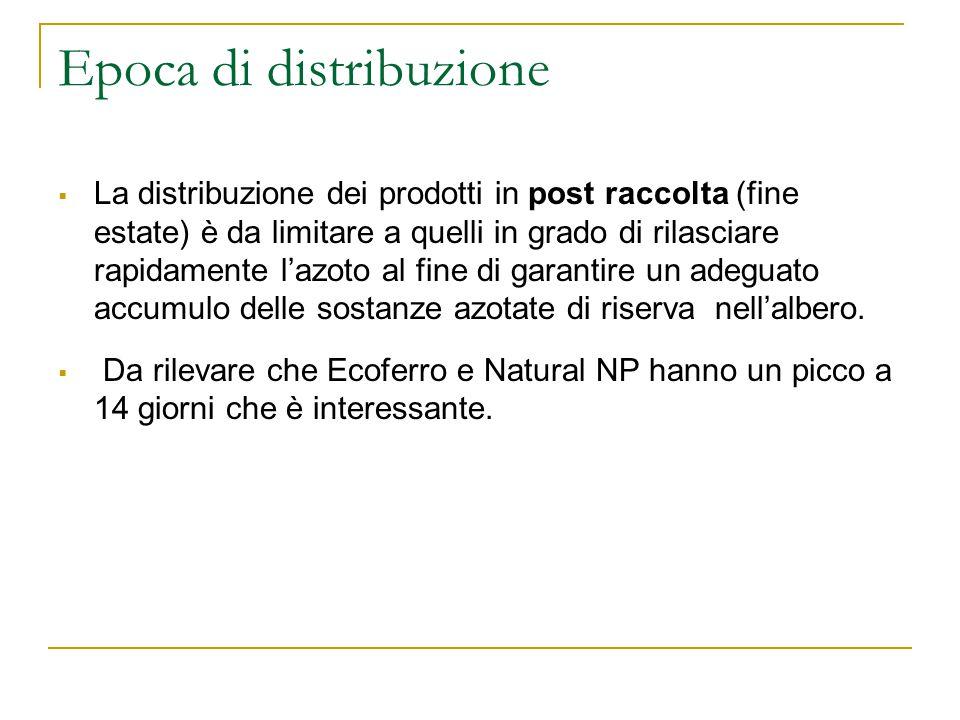 Epoca di distribuzione  La distribuzione dei prodotti in post raccolta (fine estate) è da limitare a quelli in grado di rilasciare rapidamente l'azoto al fine di garantire un adeguato accumulo delle sostanze azotate di riserva nell'albero.