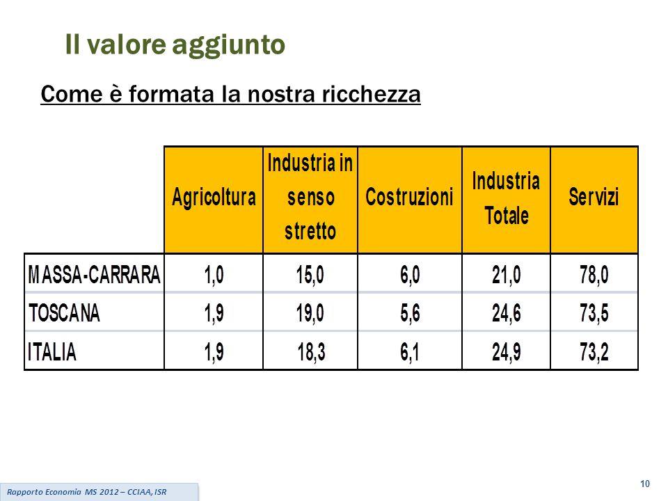 10 Rapporto Economia MS 2012 – CCIAA, ISR Come è formata la nostra ricchezza Il valore aggiunto