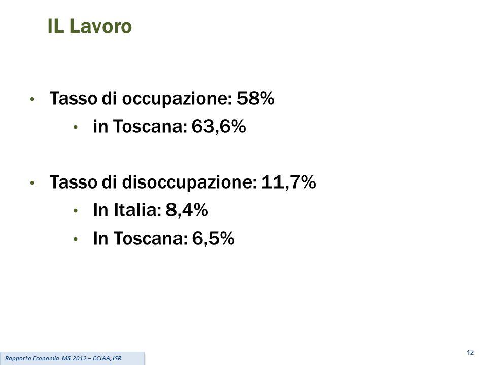 12 Rapporto Economia MS 2012 – CCIAA, ISR IL Lavoro Tasso di occupazione: 58% in Toscana: 63,6% Tasso di disoccupazione: 11,7% In Italia: 8,4% In Toscana: 6,5%