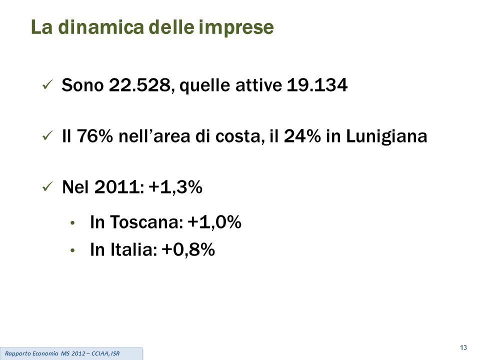 La dinamica delle imprese Sono 22.528, quelle attive 19.134 Il 76% nell'area di costa, il 24% in Lunigiana Nel 2011: +1,3% In Toscana: +1,0% In Italia: +0,8% 13 Rapporto Economia MS 2012 – CCIAA, ISR