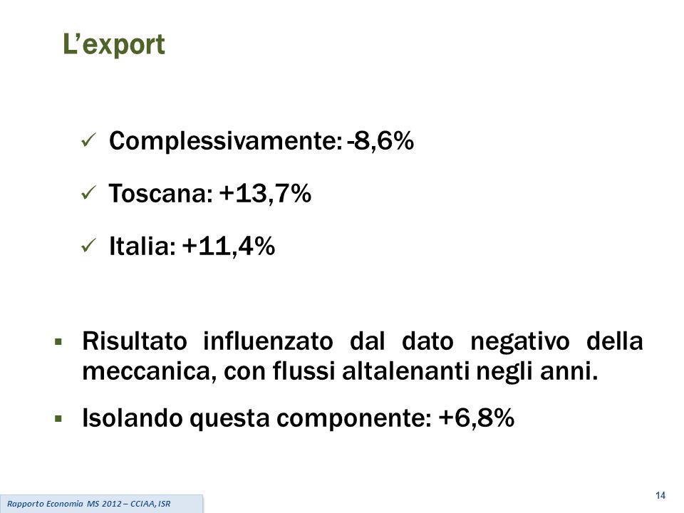 14 Complessivamente: -8,6% Toscana: +13,7% Italia: +11,4%  Risultato influenzato dal dato negativo della meccanica, con flussi altalenanti negli anni.