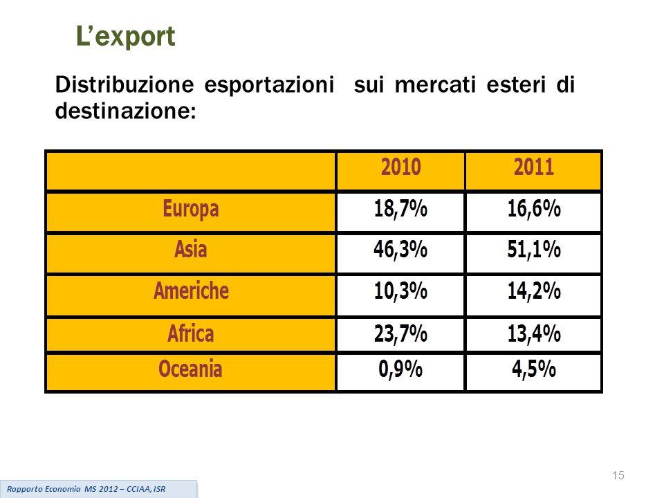 L'export Distribuzione esportazioni sui mercati esteri di destinazione: Rapporto Economia MS 2012 – CCIAA, ISR 15