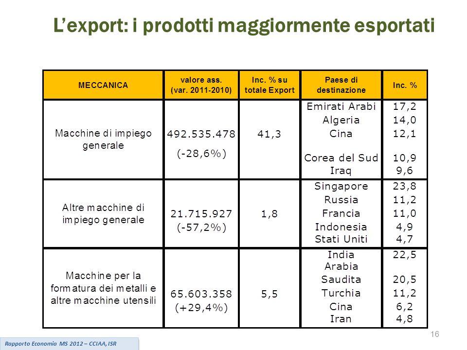 L'export: i prodotti maggiormente esportati Rapporto Economia MS 2012 – CCIAA, ISR 16