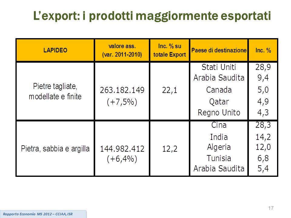 L'export: i prodotti maggiormente esportati Rapporto Economia MS 2012 – CCIAA, ISR 17