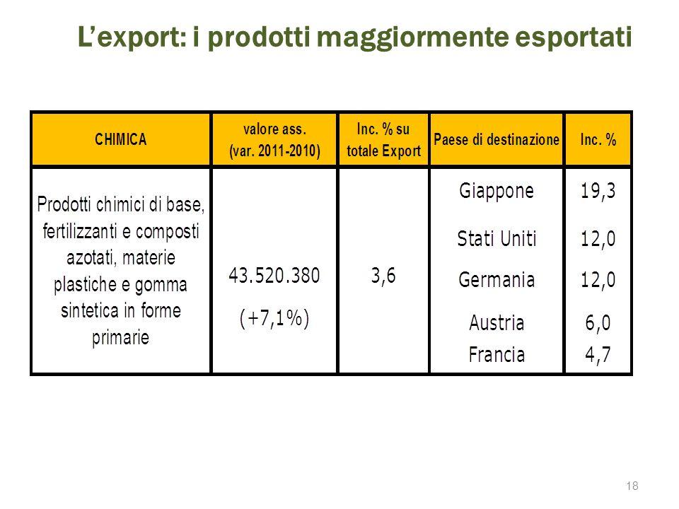 L'export: i prodotti maggiormente esportati 18