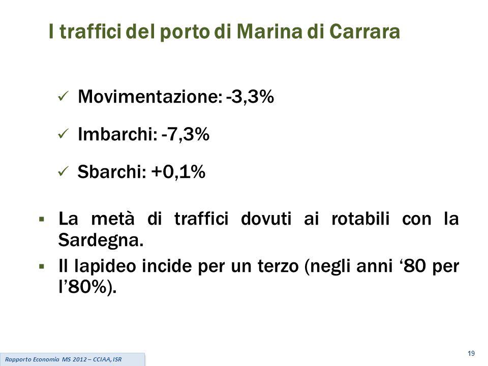 19 Rapporto Economia MS 2012 – CCIAA, ISR I traffici del porto di Marina di Carrara Movimentazione: -3,3% Imbarchi: -7,3% Sbarchi: +0,1%  La metà di traffici dovuti ai rotabili con la Sardegna.