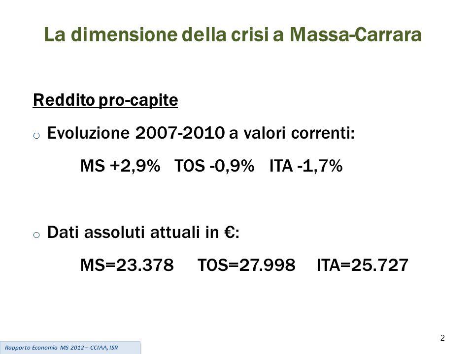 2 La dimensione della crisi a Massa-Carrara Reddito pro-capite o Evoluzione 2007-2010 a valori correnti: MS +2,9%TOS -0,9%ITA -1,7% o Dati assoluti attuali in €: MS=23.378 TOS=27.998ITA=25.727 Rapporto Economia MS 2012 – CCIAA, ISR