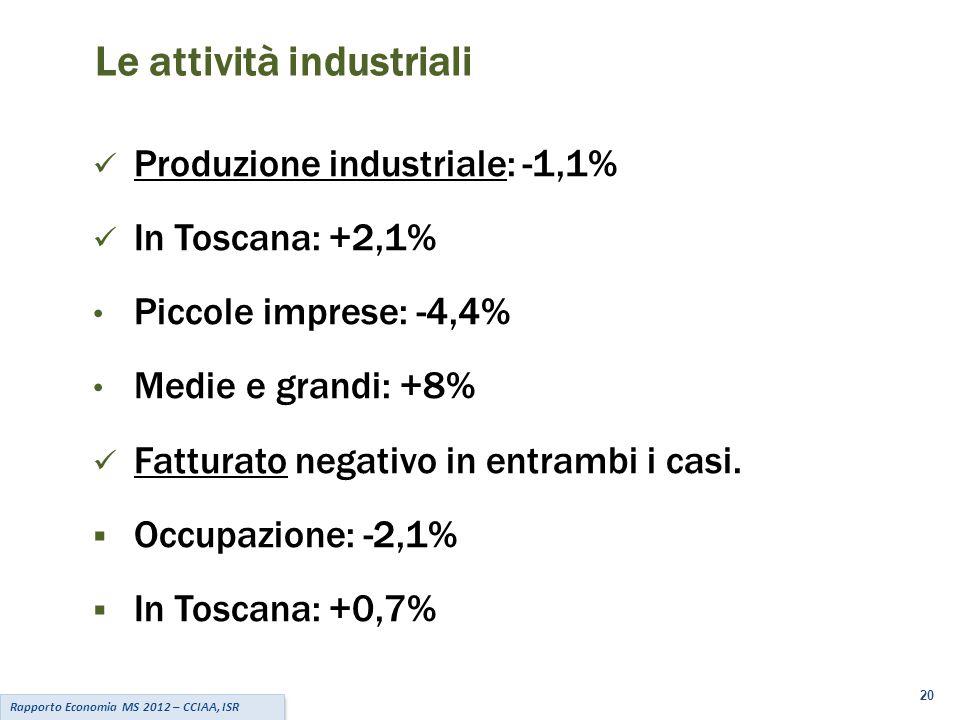 20 Rapporto Economia MS 2012 – CCIAA, ISR Le attività industriali Produzione industriale: -1,1% In Toscana: +2,1% Piccole imprese: -4,4% Medie e grandi: +8% Fatturato negativo in entrambi i casi.