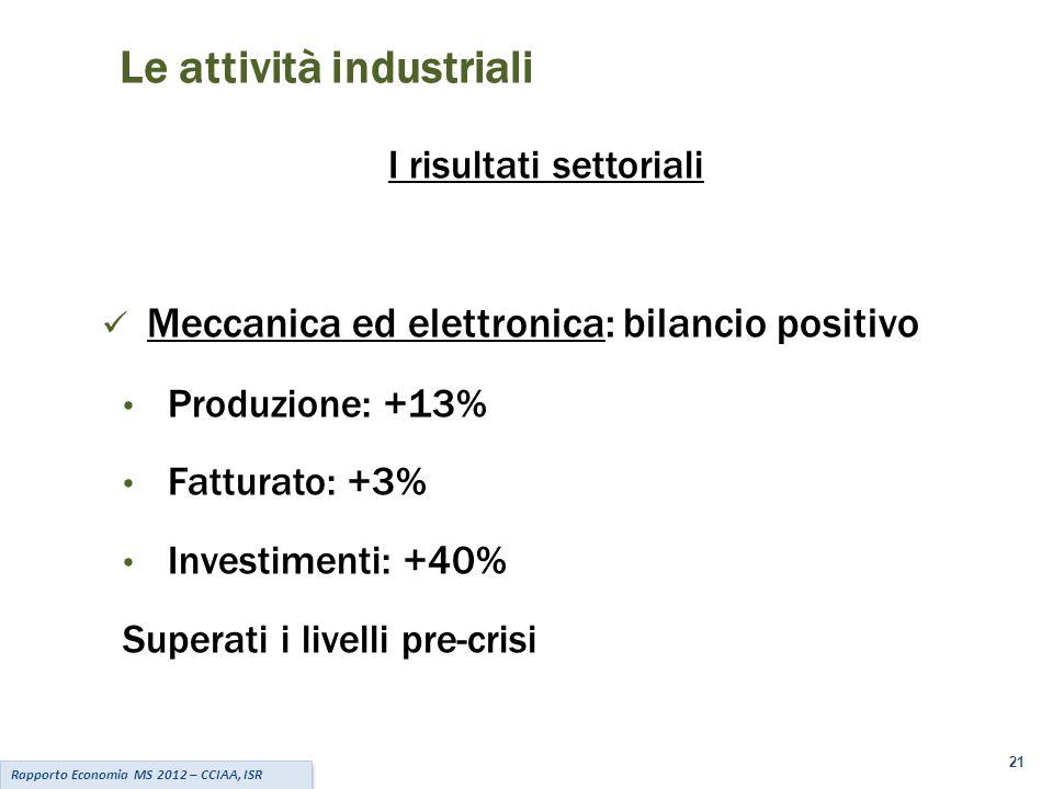 21 Le attività industriali I risultati settoriali Meccanica ed elettronica: bilancio positivo Produzione: +13% Fatturato: +3% Investimenti: +40% Superati i livelli pre-crisi Rapporto Economia MS 2012 – CCIAA, ISR