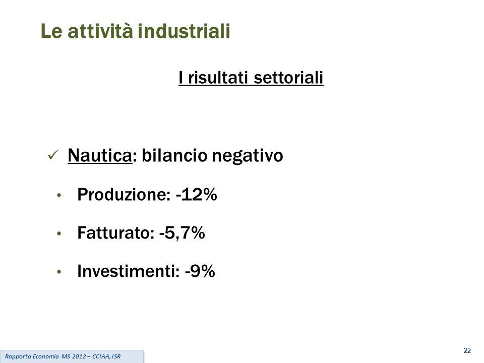 22 Rapporto Economia MS 2012 – CCIAA, ISR Le attività industriali I risultati settoriali Nautica: bilancio negativo Produzione: -12% Fatturato: -5,7% Investimenti: -9%