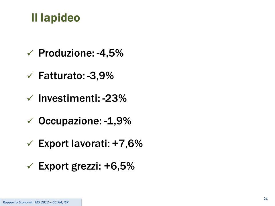 24 Rapporto Economia MS 2012 – CCIAA, ISR Il lapideo Produzione: -4,5% Fatturato: -3,9% Investimenti: -23% Occupazione: -1,9% Export lavorati: +7,6% Export grezzi: +6,5%