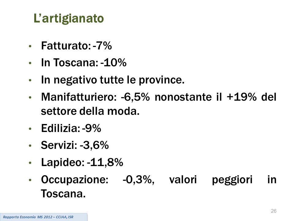 26 L'artigianato Rapporto Economia MS 2012 – CCIAA, ISR Fatturato: -7% In Toscana: -10% In negativo tutte le province.