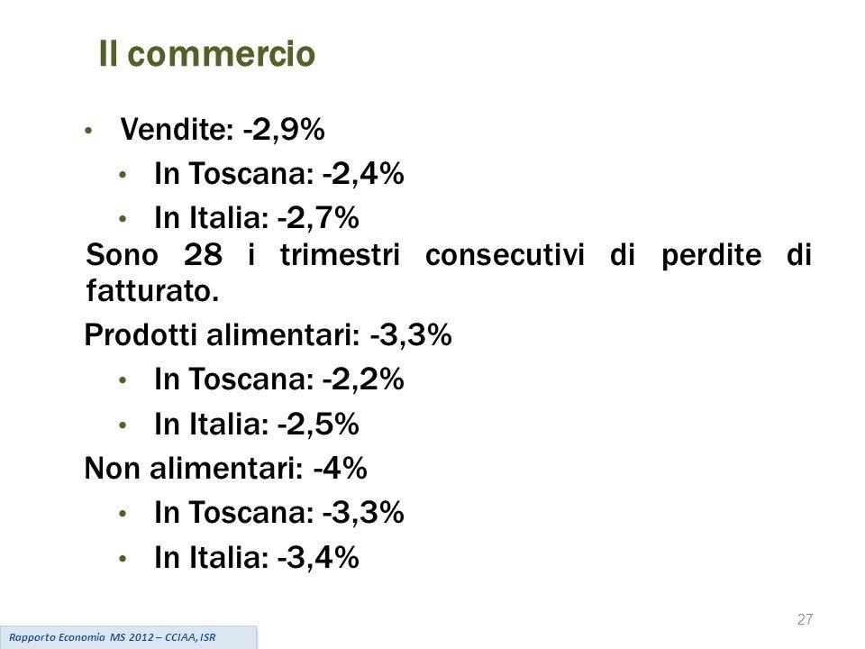 27 Il commercio Vendite: -2,9% In Toscana: -2,4% In Italia: -2,7% Sono 28 i trimestri consecutivi di perdite di fatturato.