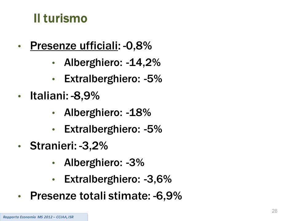 28 Il turismo Presenze ufficiali: -0,8% Alberghiero: -14,2% Extralberghiero: -5% Italiani: -8,9% Alberghiero: -18% Extralberghiero: -5% Stranieri: -3,2% Alberghiero: -3% Extralberghiero: -3,6% Presenze totali stimate: -6,9% Rapporto Economia MS 2012 – CCIAA, ISR