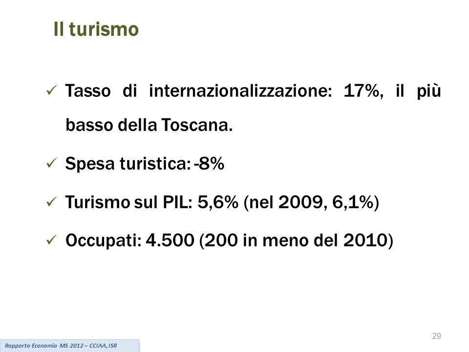 29 Il turismo Tasso di internazionalizzazione: 17%, il più basso della Toscana.