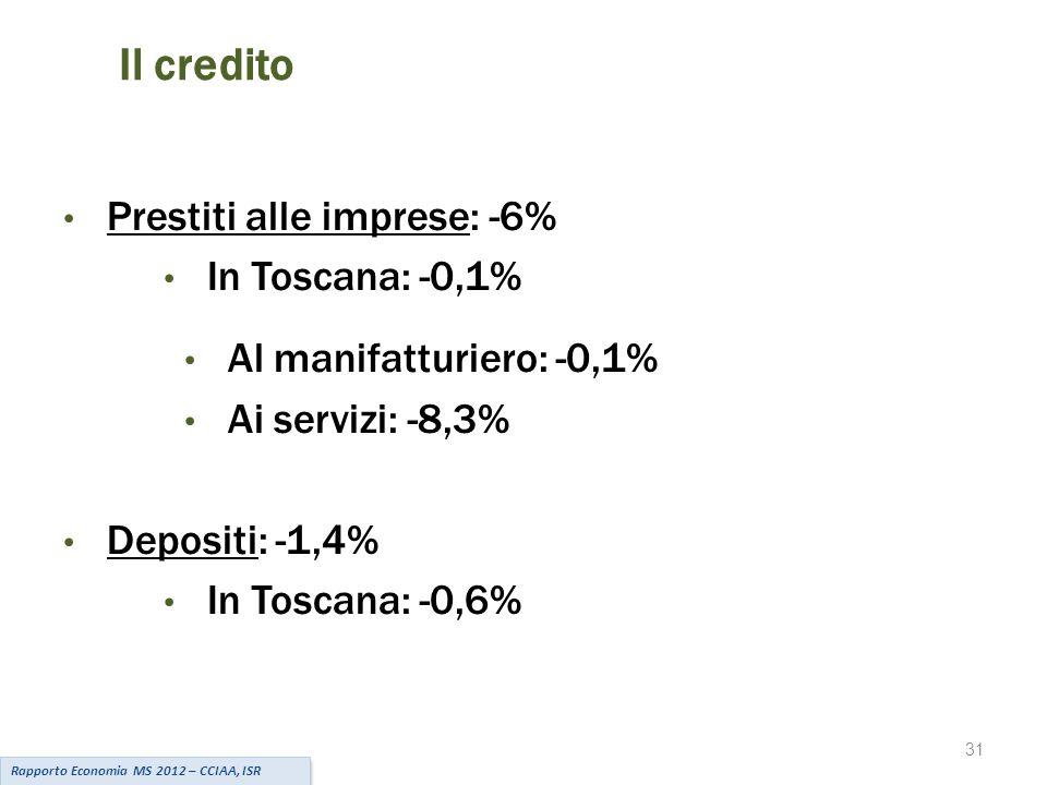31 Il credito Prestiti alle imprese: -6% In Toscana: -0,1% Al manifatturiero: -0,1% Ai servizi: -8,3% Depositi: -1,4% In Toscana: -0,6% Rapporto Economia MS 2012 – CCIAA, ISR