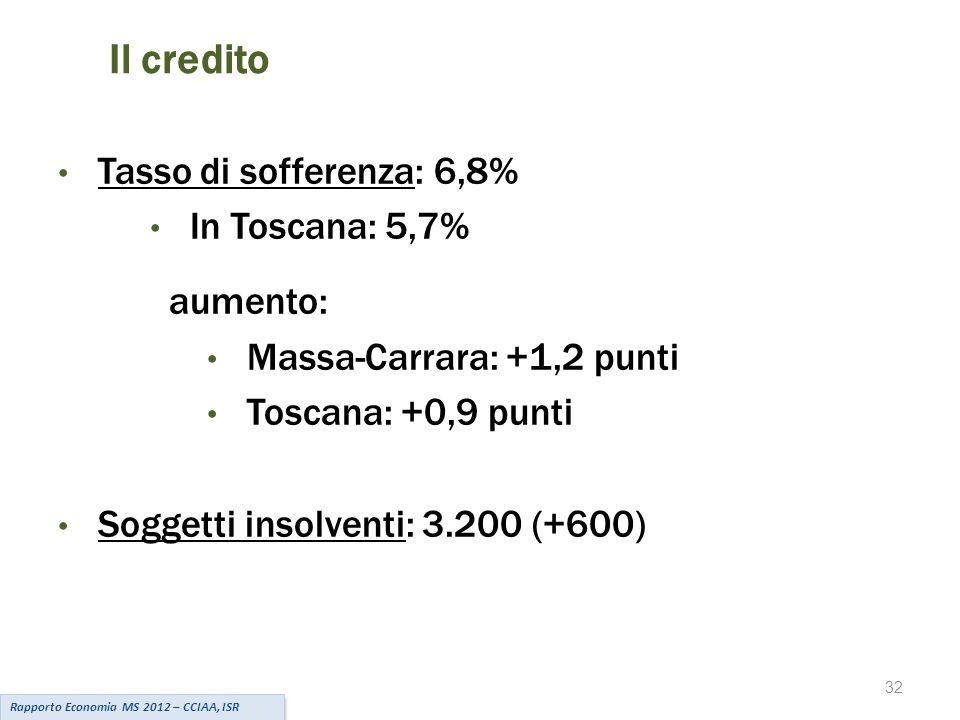 32 Il credito Rapporto Economia MS 2012 – CCIAA, ISR Tasso di sofferenza: 6,8% In Toscana: 5,7% aumento: Massa-Carrara: +1,2 punti Toscana: +0,9 punti Soggetti insolventi: 3.200 (+600)