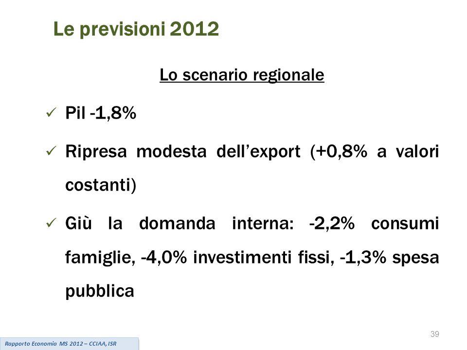 39 Le previsioni 2012 Lo scenario regionale Pil -1,8% Ripresa modesta dell'export (+0,8% a valori costanti) Giù la domanda interna: -2,2% consumi famiglie, -4,0% investimenti fissi, -1,3% spesa pubblica Rapporto Economia MS 2012 – CCIAA, ISR