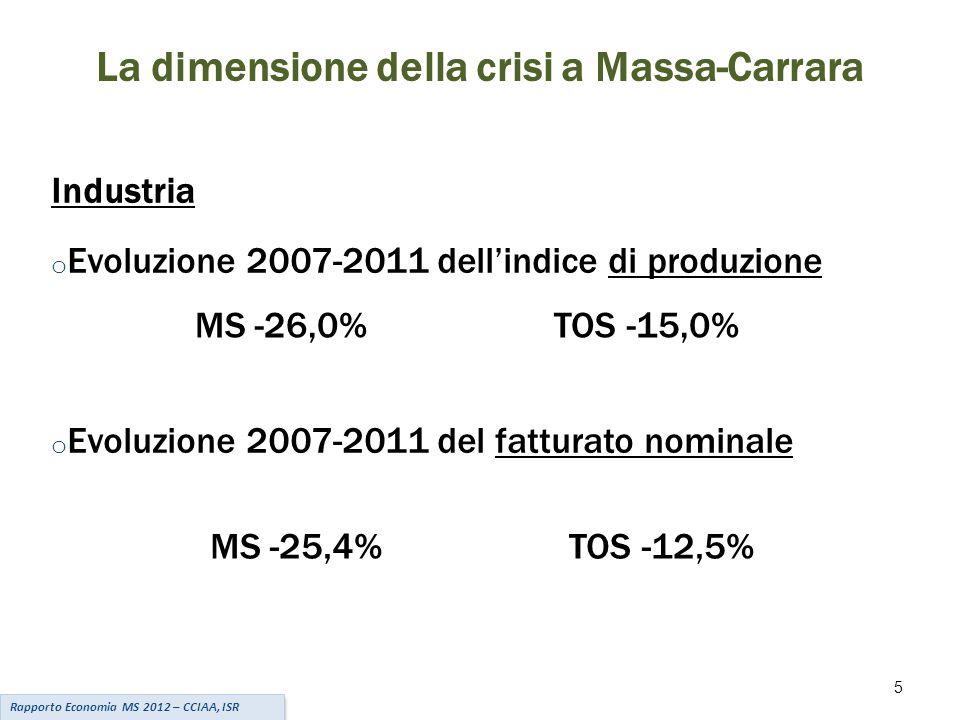 5 La dimensione della crisi a Massa-Carrara Industria o Evoluzione 2007-2011 dell'indice di produzione MS -26,0% TOS -15,0% o Evoluzione 2007-2011 del fatturato nominale MS -25,4% TOS -12,5% Rapporto Economia MS 2012 – CCIAA, ISR
