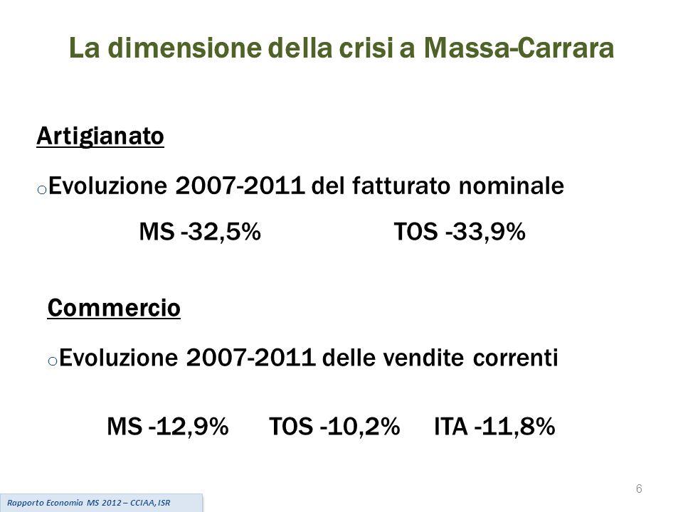 6 La dimensione della crisi a Massa-Carrara Artigianato o Evoluzione 2007-2011 del fatturato nominale MS -32,5% TOS -33,9% Commercio o Evoluzione 2007-2011 delle vendite correnti MS -12,9% TOS -10,2% ITA -11,8% Rapporto Economia MS 2012 – CCIAA, ISR