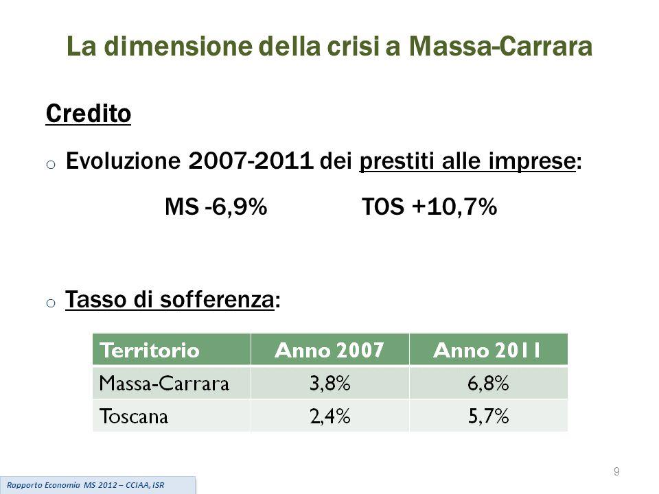 9 La dimensione della crisi a Massa-Carrara Credito o Evoluzione 2007-2011 dei prestiti alle imprese: MS -6,9%TOS +10,7% o Tasso di sofferenza: Rapporto Economia MS 2012 – CCIAA, ISR